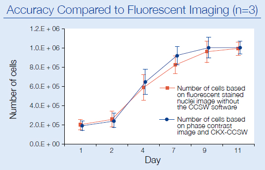 Accuracy Compared to Fluorescent Imaging (n=3)