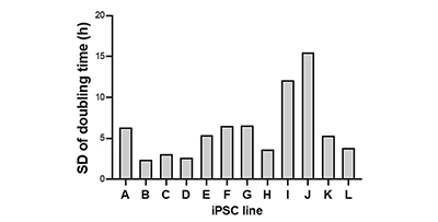 図2 ヒトiPS細胞の維持培養における増殖状態の定量モニタリングD