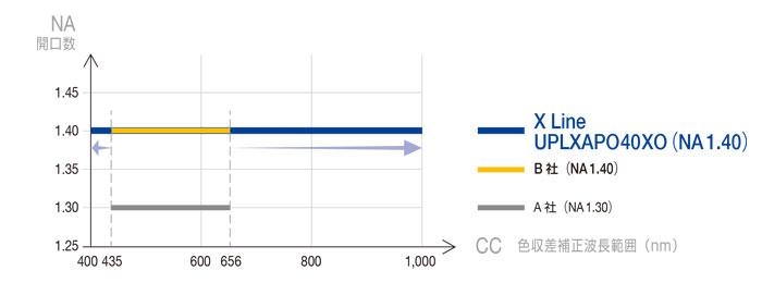 図2. 他の要素を犠牲にしない高NAの実現