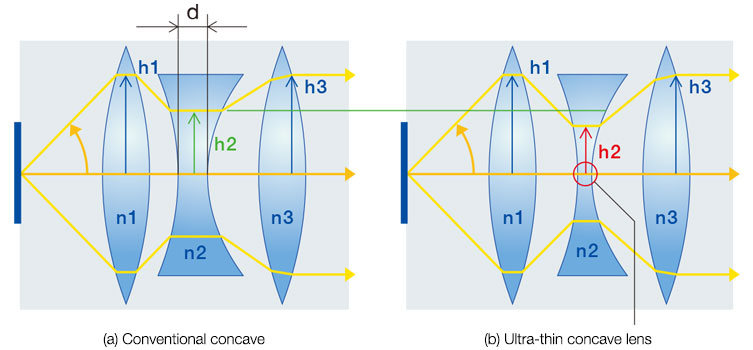 (a) Conventional concave (b) Ultra-thin concave lens