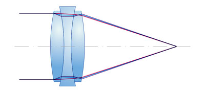 (b) Chromatic aberration of compound lens