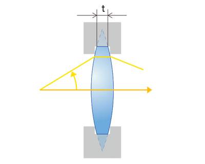(a)従来の凸レンズ