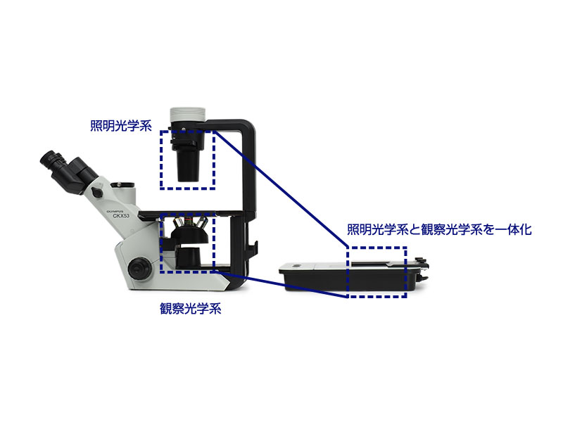 従来の光学系を一体化したコンパクトなデザイン