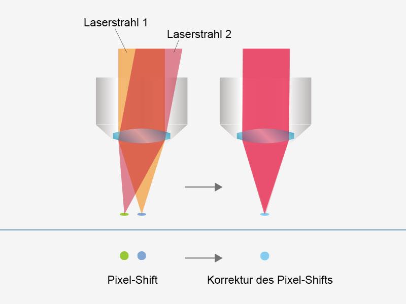 Anwenderfreundliche, präzise Bildgebung mit automatisierter Laserausrichtung