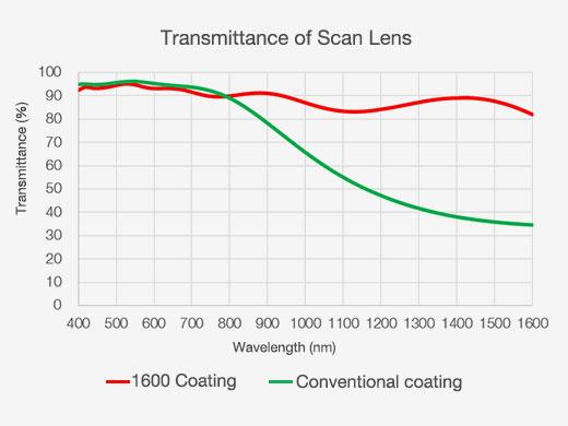 Transmittance of Scan Lens