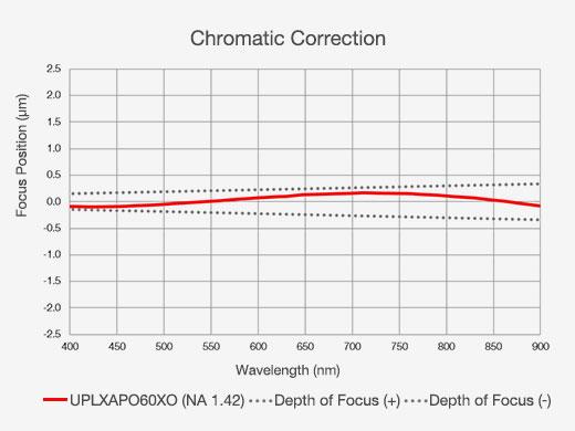 Chromatic Correction