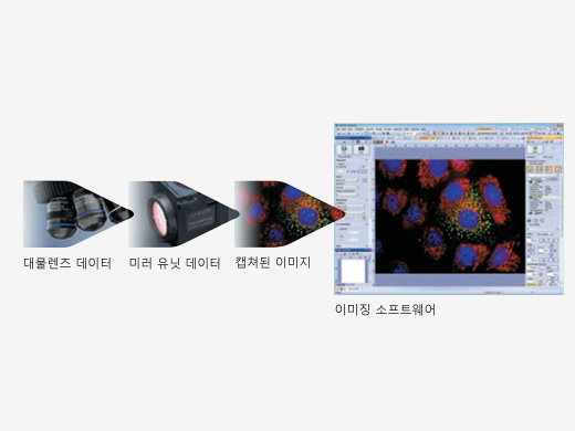Save Microscopy Data via Coded Units