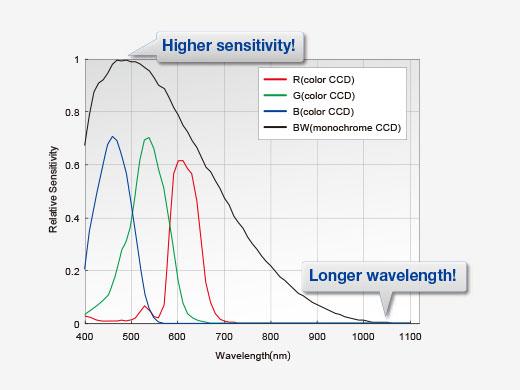 Quantitative, Up to 1000 nm