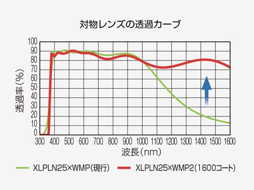 NIR-IIでの効率的なレーザー透過