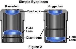 Ramsden eyepiece and Huygenian eyepiece