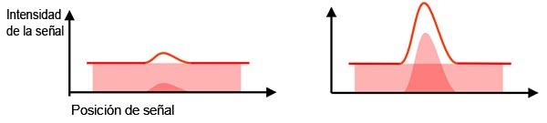 Figura 2 - Izquierda: SNR deficiente: el ruido de fondo dificulta la identificación de la señal real. Derecha: SNR óptima: permite identificar y medir la señal real de la muestra.