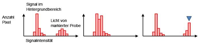Abbildung 7: Ein Histogramm mit normaler Belichtung (links), Unterbelichtung (Mitte) und Überbelichtung mit Sättigung an der blauen Markierung (rechts).