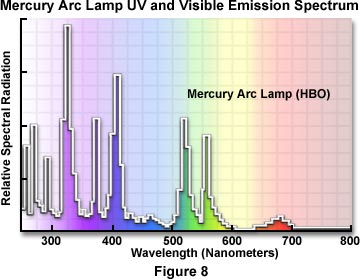 how to get arc light