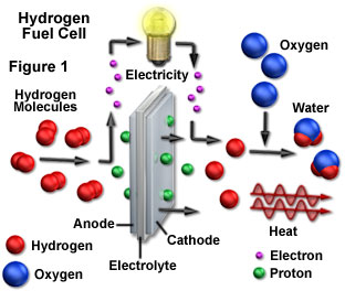 how to make hydrogen fuel from water