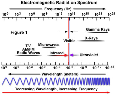 Electromagnetic radiation the nature of electromagnetic radiation electromagnetic radiation spectrum ccuart Image collections