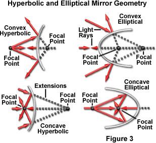 Convex mirror simulation dating
