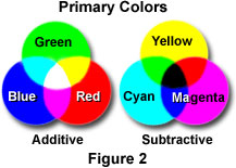 Are Also Commonly Referred To As The Primary Subtractive Colors Because Each Can Be Formed By Subtracting One Of Additives Red Green