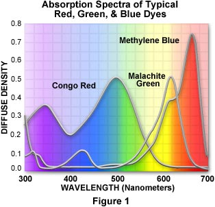 1 does white light contain energy in the blue wavelength A simple diffraction device would show that white light contains a mixture of white light contains only yellow and blue light does white light contain red.