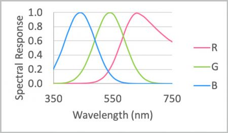 Spectrum sensitivity of a camera sensor