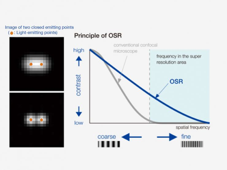 Principle of Olympus Super Resolution