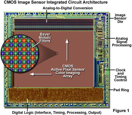 nanoscale cmos vlsi circuits design for manufacturability