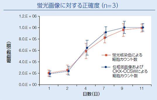 蛍光画像に対する正確度(n=3)
