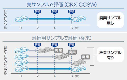 実サンプルで評価(CKX-CCSW) 評価用サンプルで評価(従来)